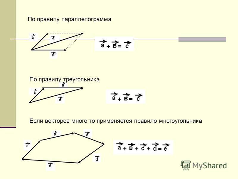 По правилу параллелограмма По правилу треугольника Если векторов много то применяется правило многоугольника