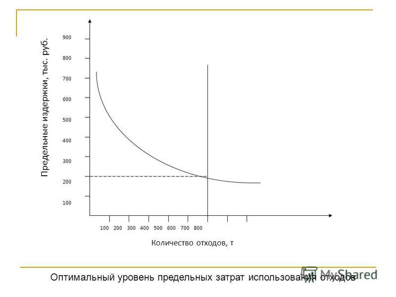 Предельные издержки, тыс. руб. 900 800 700 600 500 400 300 200 100 100 200 300 400 500 600 700 800 Количество отходов, т Оптимальный уровень предельных затрат использования отходов