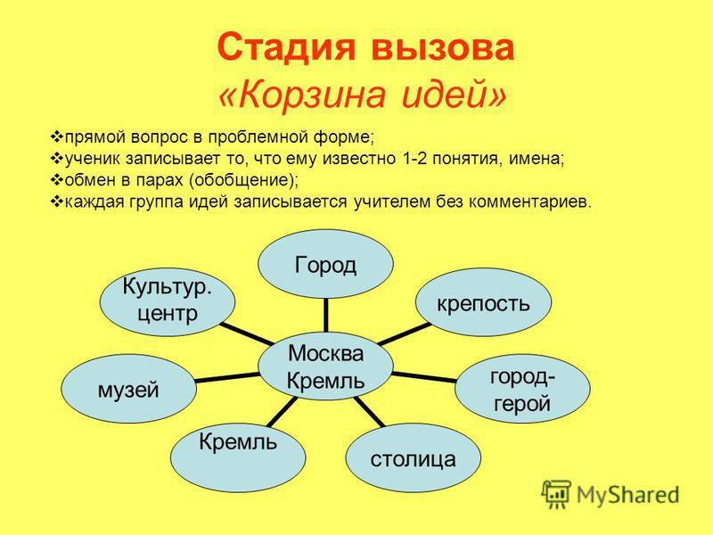 Стадия вызова «Корзина идей» прямой вопрос в проблемной форме; ученик записывает то, что ему известно 1-2 понятия, имена; обмен в парах (обобщение); каждая группа идей записывается учителем без комментариев. Москва Кремль Городкрепость город- герой с