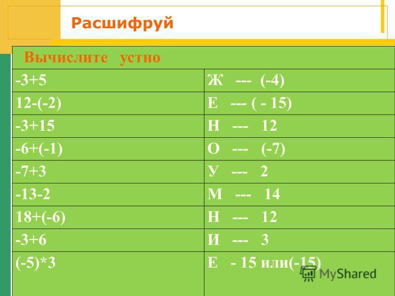 Расшифруй Вычислите устно -3+5Ж --- (-4) 12-(-2)Е --- ( - 15) -3+15Н --- 12 -6+(-1)О --- (-7) -7+3У --- 2 -13-2М --- 14 18+(-6)Н --- 12 -3+6И --- 3 (-5)*3Е - 15 или(-15)