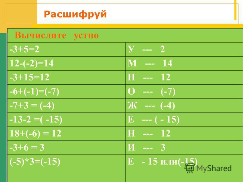 Расшифруй Вычислите устно -3+5=2У --- 2 12-(-2)=14М --- 14 -3+15=12Н --- 12 -6+(-1)=(-7)О --- (-7) -7+3 = (-4)Ж --- (-4) -13-2 =( -15)Е --- ( - 15) 18+(-6) = 12Н --- 12 -3+6 = 3И --- 3 (-5)*3=(-15)Е - 15 или(-15)