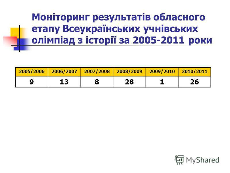 Моніторинг результатів обласного етапу Всеукраїнських учнівських олімпіад з історії за 2005-2011 роки 2005/20062006/20072007/20082008/20092009/20102010/2011 913828126
