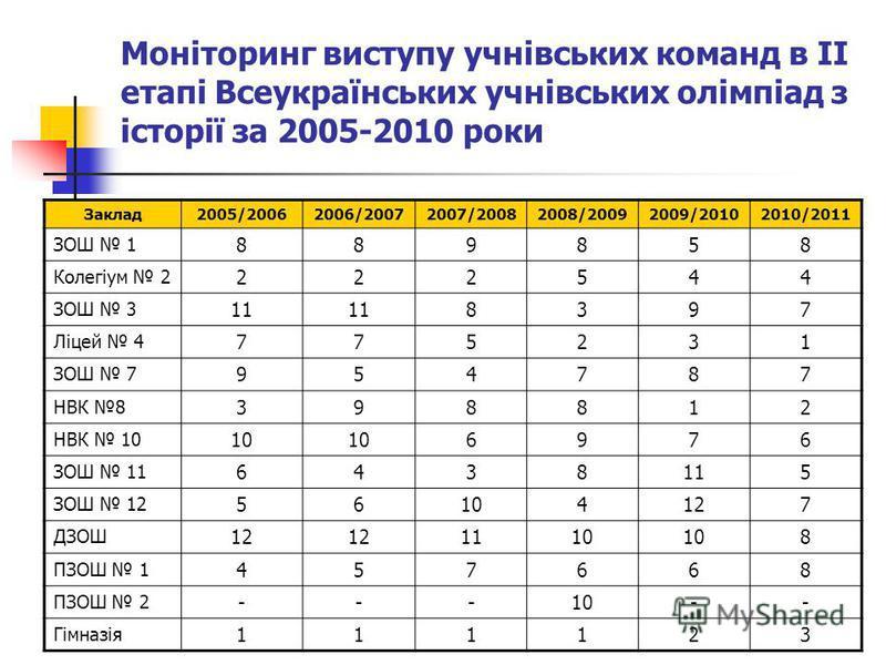 Моніторинг виступу учнівських команд в ІІ етапі Всеукраїнських учнівських олімпіад з історії за 2005-2010 роки Заклад2005/20062006/20072007/20082008/20092009/20102010/2011 ЗОШ 1 889858 Колегіум 2 222544 ЗОШ 3 11 8397 Ліцей 4 775231 ЗОШ 7 954787 НВК 8