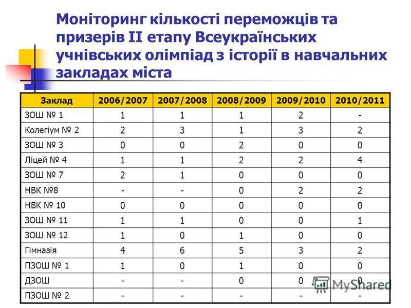 Моніторинг кількості переможців та призерів ІІ етапу Всеукраїнських учнівських олімпіад з історії в навчальних закладах міста Заклад2006/20072007/20082008/20092009/20102010/2011 ЗОШ 1 1112- Колегіум 2 23132 ЗОШ 3 00200 Ліцей 4 11224 ЗОШ 7 21000 НВК 8