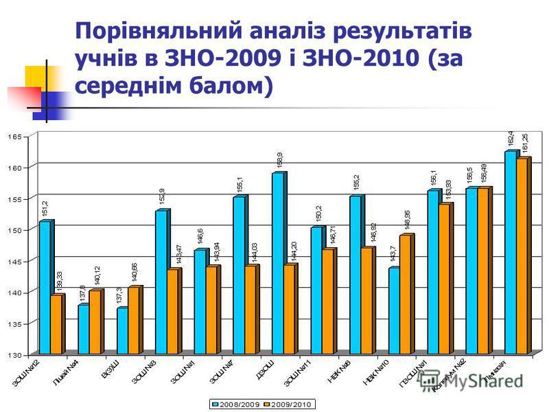 Порівняльний аналіз результатів учнів в ЗНО-2009 і ЗНО-2010 (за середнім балом)