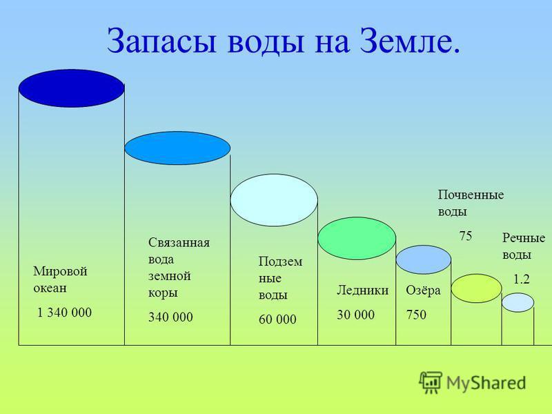 Мировой океан 1 340 000 Связанная вода земной коры 340 000 Подзем ные воды 60 000 Ледники 30 000 Озёра 750 Почвенные воды 75 Речные воды 1.2 Запасы воды на Земле.