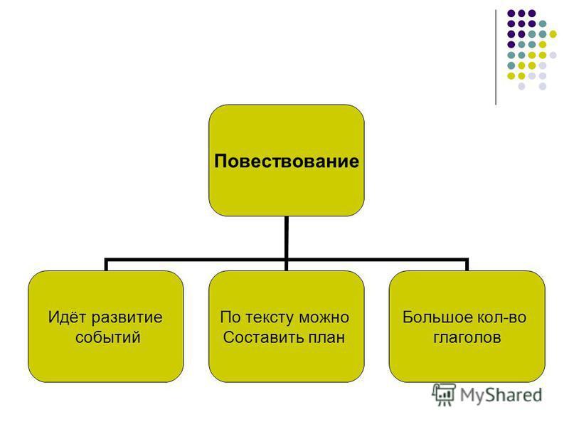 Повествование Идёт развитие событий По тексту можно Составить план Большое кол-во глаголов