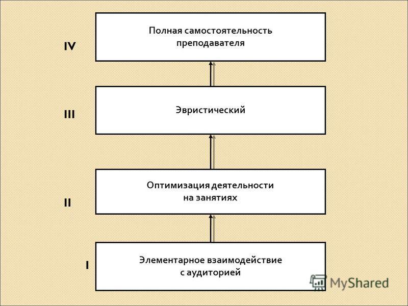 Элементарное взаимодействие с аудиторией Оптимизация деятельности на занятиях Эвристический Полная самостоятельность преподавателя IV III II I