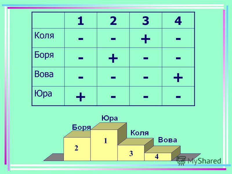 Коля, Борис, Вова і Юрко зайняли перші чотири місця в змаганні, причому ніякі два хлопчики не ділили між собою які- небудь місця. На питання, хто яке місце зайняв, Коля відповів: