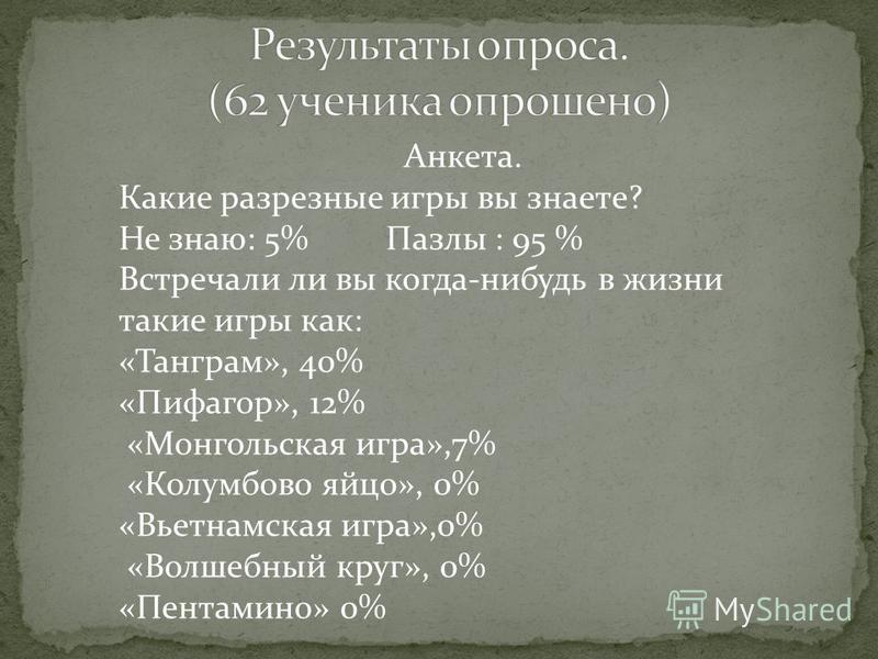 Анкета. Какие разрезные игры вы знаете? Не знаю: 5% Пазлы : 95 % Встречали ли вы когда-нибудь в жизни такие игры как: «Танграм», 40% «Пифагор», 12% «Монгольская игра»,7% «Колумбово яйцо», 0% «Вьетнамская игра»,0% «Волшебный круг», 0% «Пентамино» 0%