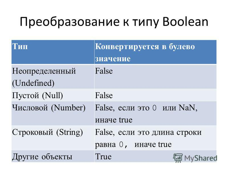 Преобразование к типу Boolean Тип Конвертируется в булево значение Неопределенный (Undefined) False Пустой (Null)False Числовой (Number) False, если это 0 или NaN, иначе true Строковый (String) False, если это длина строки равна 0, иначе true Другие