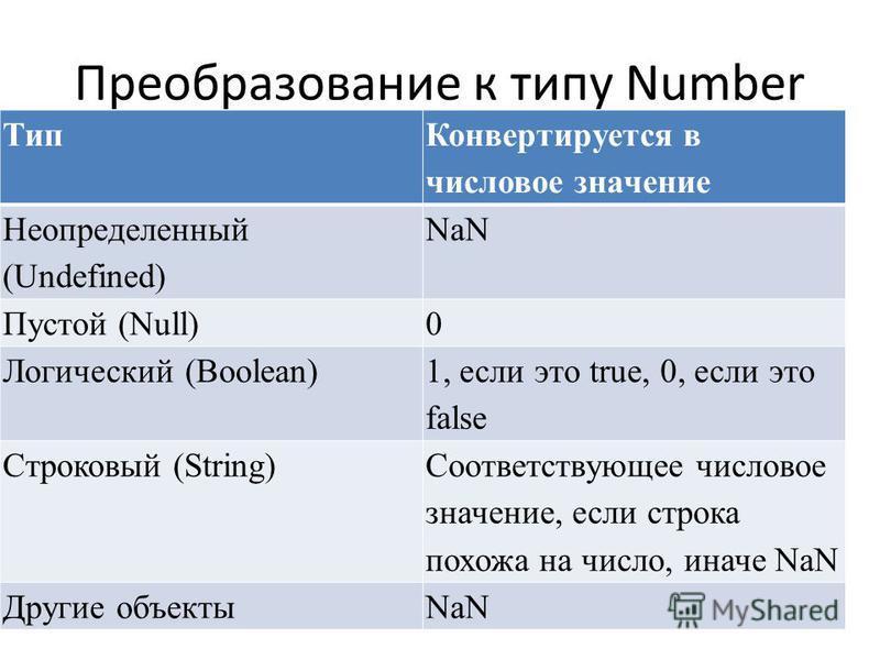 Преобразование к типу Number Тип Конвертируется в числовое значение Неопределенный (Undefined) NaN Пустой (Null)0 Логический (Boolean) 1, если это true, 0, если это false Строковый (String) Соответствующее числовое значение, если строка похожа на чис