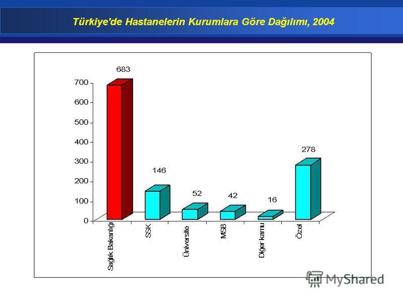 Türkiye'de Hastanelerin Kurumlara Göre Dağılımı, 2004