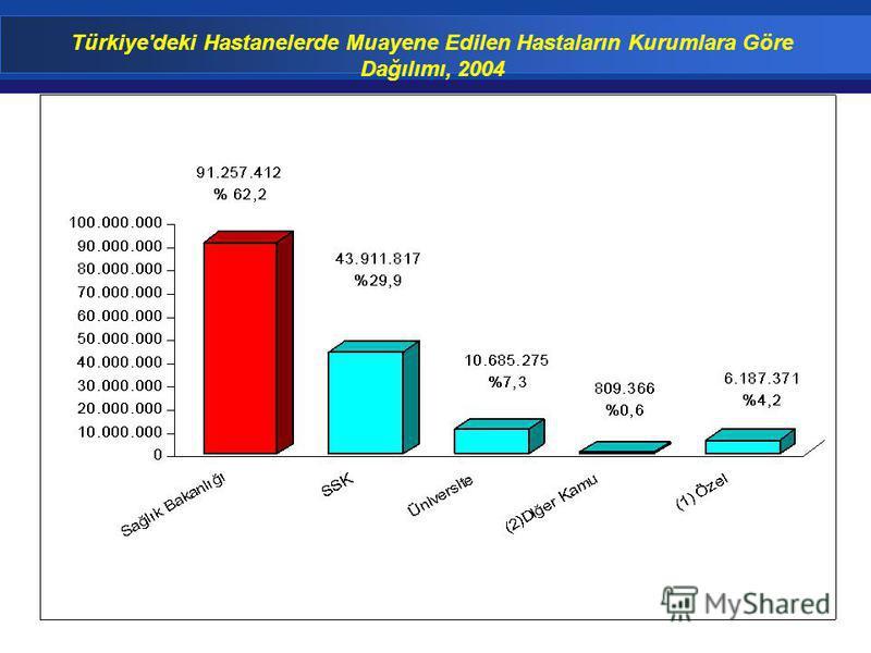 Türkiye'deki Hastanelerde Muayene Edilen Hastaların Kurumlara Göre Dağılımı, 2004
