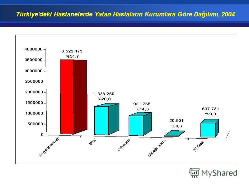 Türkiye'deki Hastanelerde Yatan Hastaların Kurumlara Göre Dağılımı, 2004