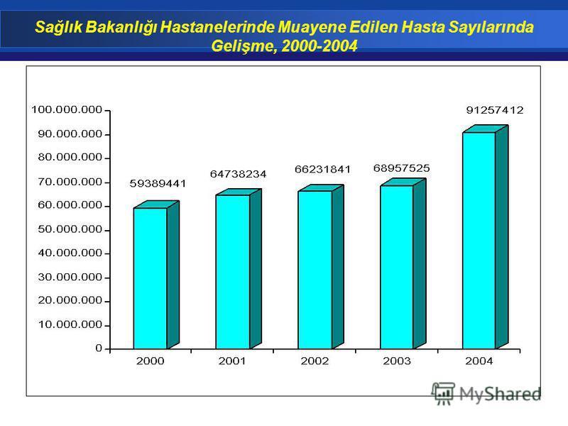 Sağlık Bakanlığı Hastanelerinde Muayene Edilen Hasta Sayılarında Gelişme, 2000-2004