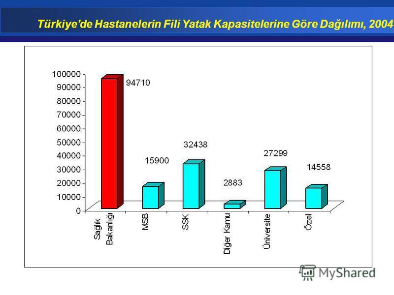 Türkiye'de Hastanelerin Fili Yatak Kapasitelerine Göre Dağılımı, 2004
