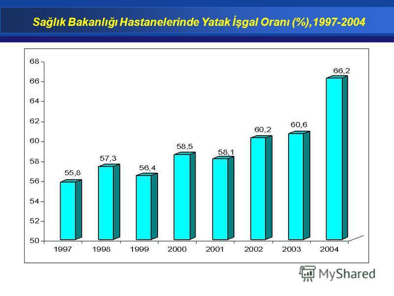 Sağlık Bakanlığı Hastanelerinde Yatak İşgal Oranı (%),1997-2004
