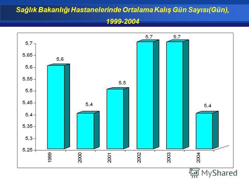 Sağlık Bakanlığı Hastanelerinde Ortalama Kalış Gün Sayısı(Gün), 1999-2004