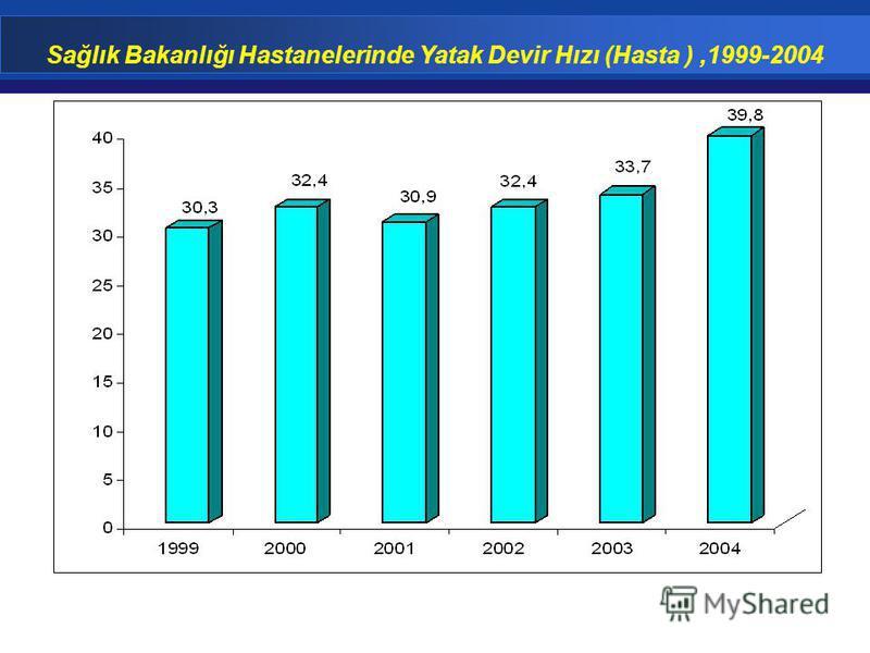 Sağlık Bakanlığı Hastanelerinde Yatak Devir Hızı (Hasta ),1999-2004