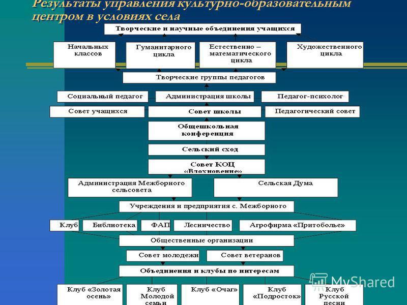 Результаты управления культурно-образовательным центром в условиях села