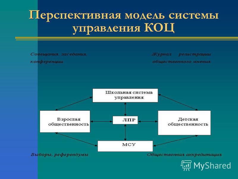 Перспективная модель системы управления КОЦ