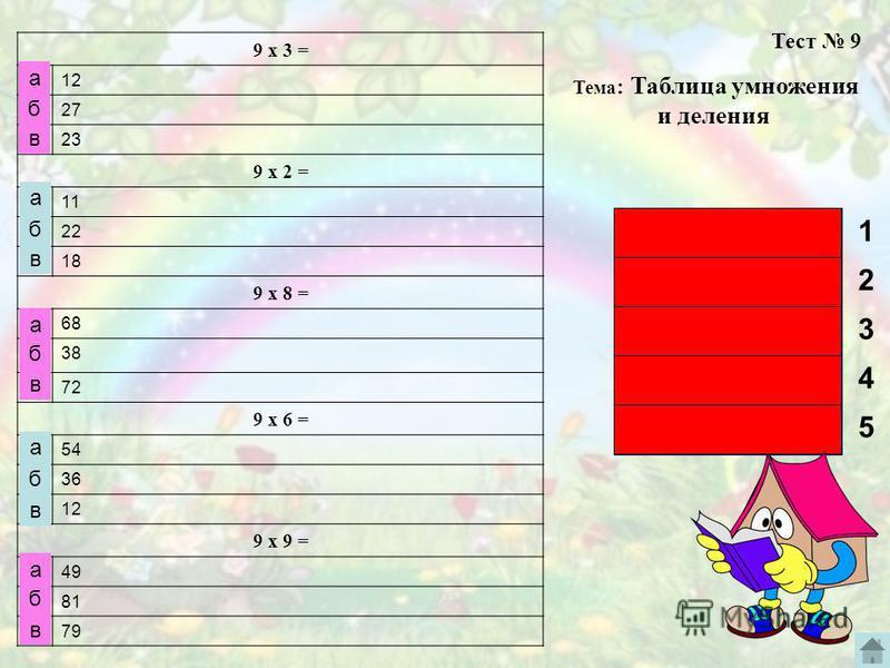 9 х 3 = 12 27 23 9 х 2 = 11 22 18 9 х 8 = 68 38 72 9 х 6 = 54 36 12 9 х 9 = 49 81 79 б а в а б в Тест 9 Тема : Таблица умножения и деления а б в а б в а б в 1 2 3 4 5