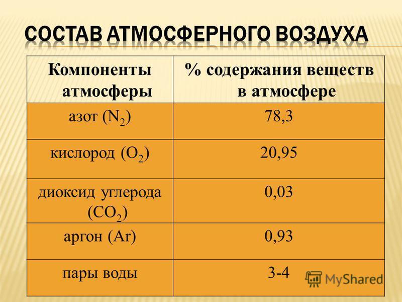 Компоненты атмосферы % содержания веществ в атмосфере азот (N 2 )78,3 кислород (О 2 )20,95 диоксид углерода (СО 2 ) 0,03 аргон (Ar)0,93 пары воды 3-4