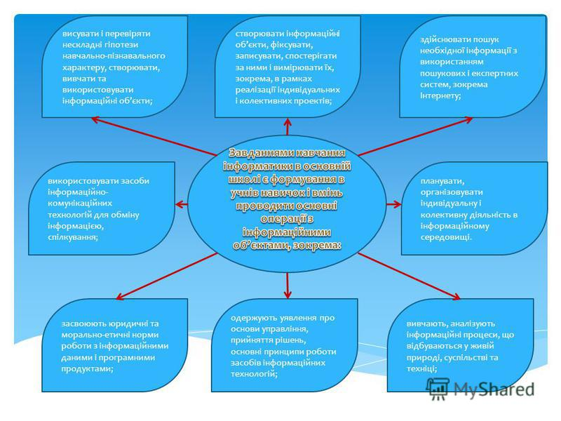 здійснювати пошук необхідної інформації з використанням пошукових і експертних систем, зокрема Інтернету; висувати і перевіряти нескладні гіпотези навчально-пізнавального характеру, створювати, вивчати та використовувати інформаційні обєкти; створюва