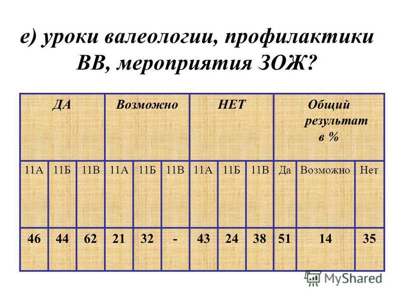 е) уроки валеологии, профилактики ВВ, мероприятия ЗОЖ? ДАВозможно НЕТОбщий результат в % 11А11Б11В11А11Б11В11А11Б11ВДа ВозможноНет 4644622132-432438511435