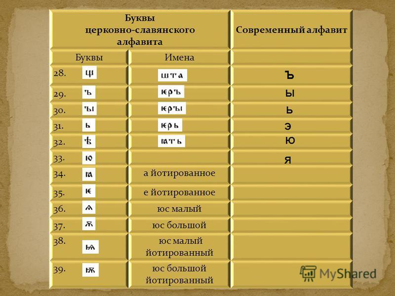 Буквы церковно-славянского алфавита Современный алфавит Буквы Имена 28. 29. 30. 31. 32. 33. 34. а йотированное 35. е йотированное 36. юс малый 37. юс большой 38. юс малый йотированный 39. юс большой йотированный Ъ Ы Ь Э Ю Я