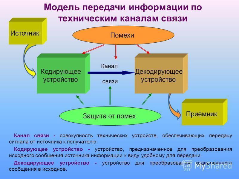 Модель передачи информации К. Шеннона Все перечисленные способы передачи информационной связи основаны на передаче на расстояние физического (электрического или электромагнитного) сигнала и подчиняются некоторым общим законам. Исследованием этих зако
