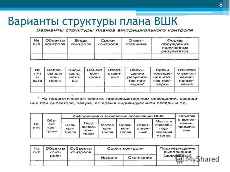 Варианты структуры плана ВШК 8