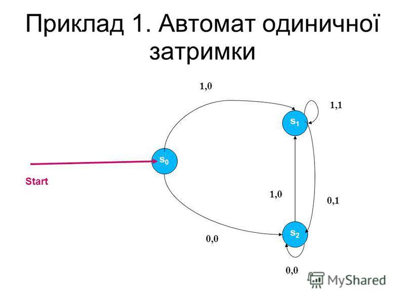 Приклад 1. Автомат одиничної затримки s0s0 s1s1 s2s2 1,01,0 1,1 0,0 1,0 0,0 0,1 Start
