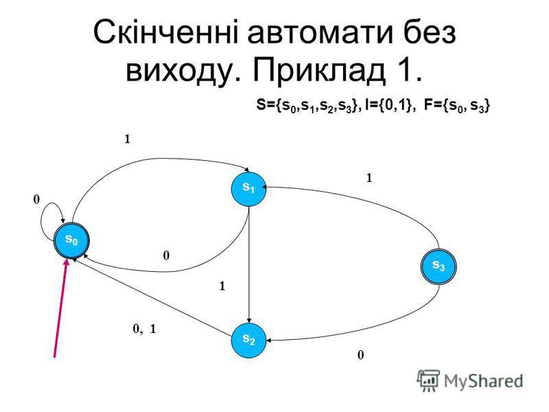 Скінченні автомати без виходу. Приклад 1. s0s0 s1s1 s3s3 s2s2 1 0 1 0 1 0 0, 1 s0s0 S={s 0,s 1,s 2,s 3 }, I={0,1}, F={s 0, s 3 }