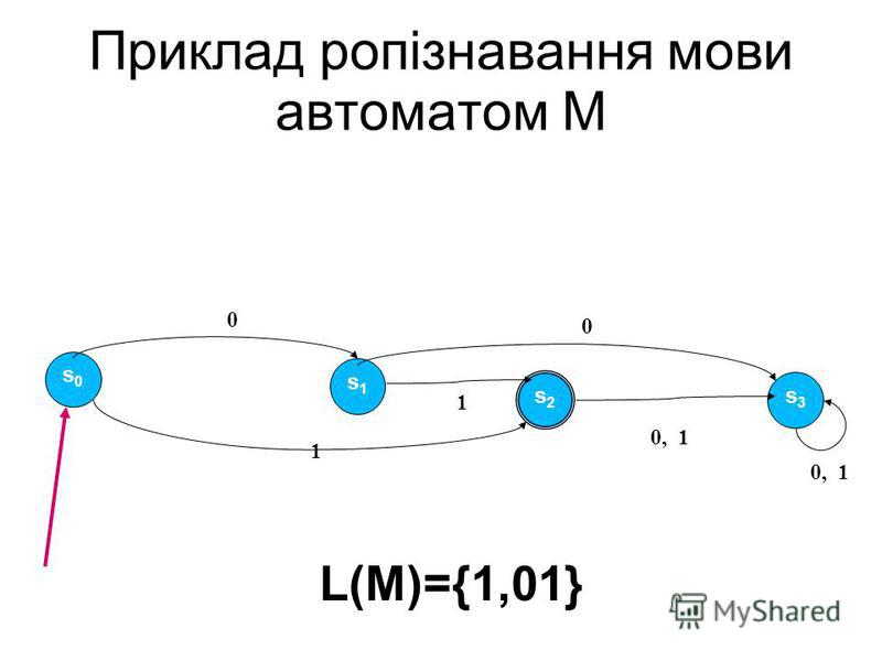 Приклад ропізнавання мови автоматом M s0s0 s1s1 s3s3 s2s2 1 0 0 1 0, 1 L(M)={1,01}