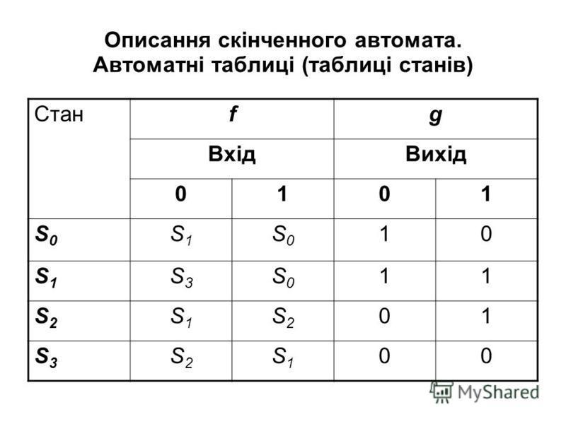 Описання скінченного автомата. Автоматні таблиці (таблиці станів) Станfg ВхідВихід 0101 S0S0 S1S1 S0S0 10 S1S1 S3S3 S0S0 11 S2S2 S1S1 S2S2 01 S3S3 S2S2 S1S1 00