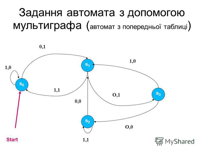 Задання автомата з допомогою мультиграфа ( автомат з попередньої таблиці ) s0s0 s1s1 s3s3 s2s2 1,0 0,1 1,1 1,0 O,1 O,0 1,1 0,0 Start