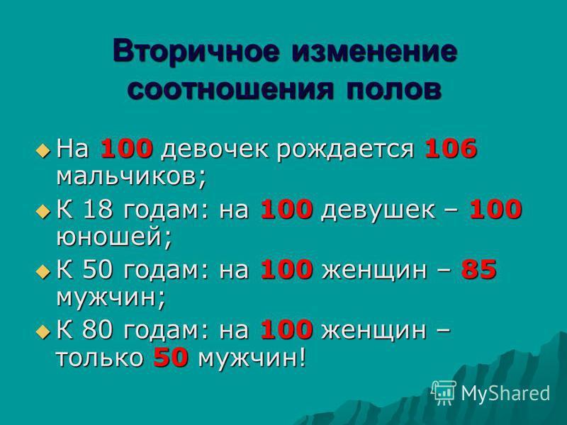 Вторичное изменение соотношения полов На 100 девочек рождается 106 мальчиков; На 100 девочек рождается 106 мальчиков; К 18 годам: на 100 девушек – 100 юношей; К 18 годам: на 100 девушек – 100 юношей; К 50 годам: на 100 женщин – 85 мужчин; К 50 годам: