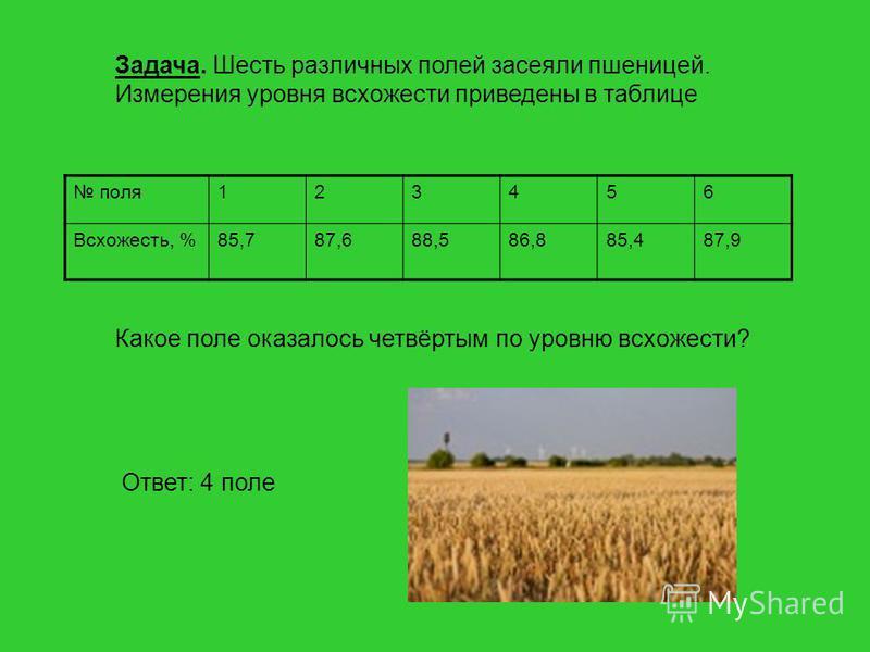 Задача. Шесть различных полей засеяли пшеницей. Измерения уровня всхожести приведены в таблице поля 123456 Всхожесть, %85,787,688,586,885,487,9 Какое поле оказалось четвёртым по уровню всхожести? Ответ: 4 поле