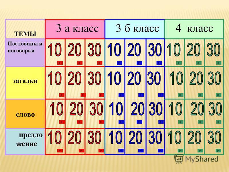 ТЕМЫ 3 а класс 3 б класс 4 класс Пословицы и поговорки загадки слово предложение
