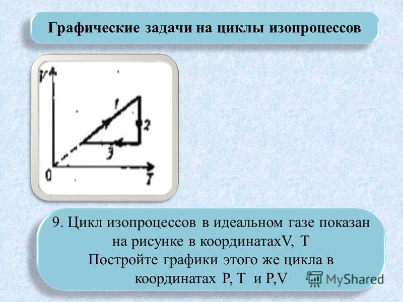 Графические задачи на циклы изопроцессов 9. Цикл изопроцессов в идеальном газе показан на рисунке в координатахV, T Постройте графики этого же цикла в координатах P, T и P,V 9. Цикл изопроцессов в идеальном газе показан на рисунке в координатахV, T П