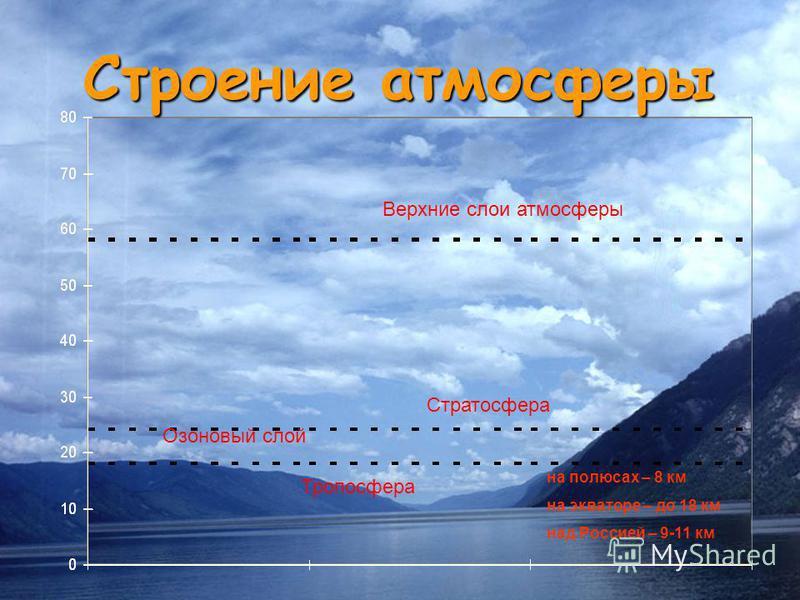 Строение атмосферы Верхние слои атмосферы Стратосфера Тропосфера Озоновый слой на полюсах – 8 км на экваторе – до 18 км над Россией – 9-11 км