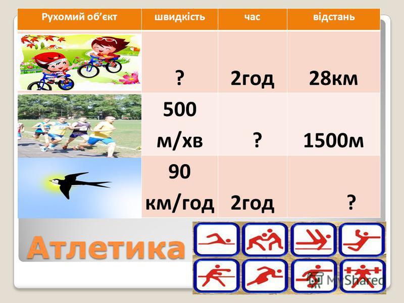 Атлетика Рухомий обєктшвидкістьчасвідстань ?2год28км 500 м/хв ?1500м 90 км/год2год ?