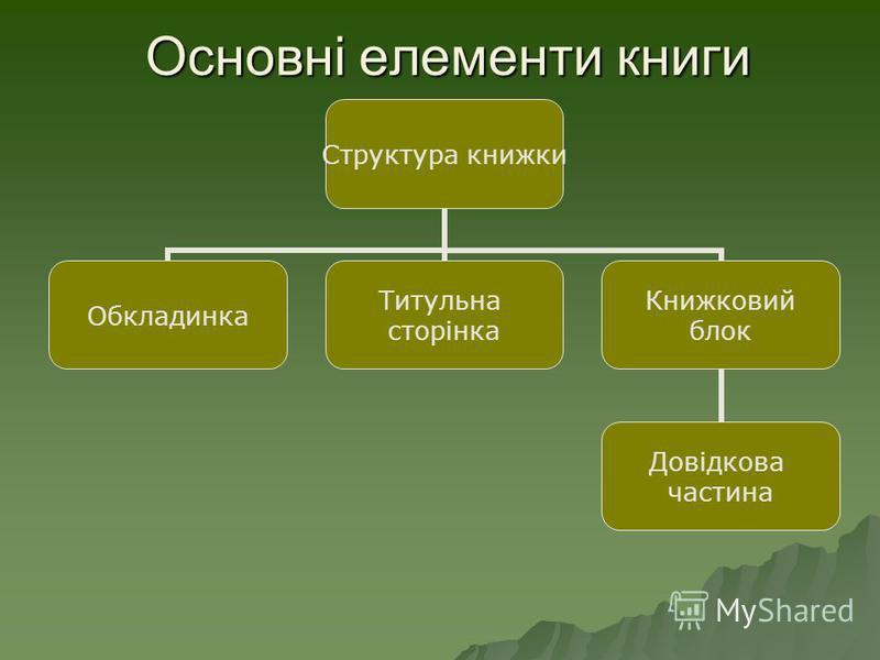 Основні елементи книги Структура книжки Обкладинка Титульна сторінка Книжковий блок Довідкова частина