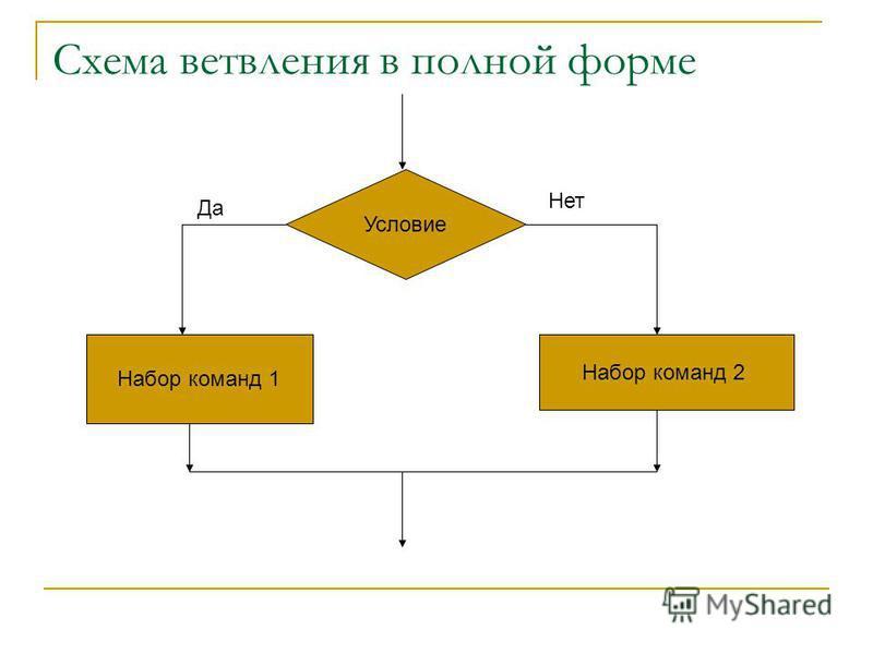 Схема ветвления в полной форме Условие Набор команд 1 Набор команд 2 Да Нет