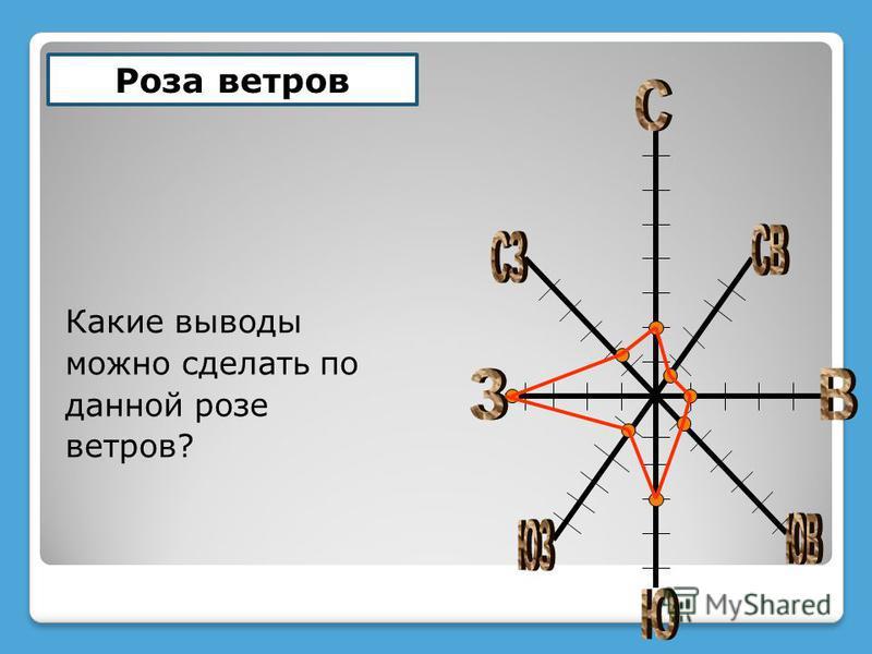 Задание: построить розу ветров по данным таблицы : СЮЗВСЗСВЮЗЮВ 461023122 НАПРАВЛЕНИЕ ВЕТРА КОЛИЧЕСТВО ДНЕЙ С ВЕТРОМ ТАКОГО НАПРАВЛЕНИЯ 1 деление – 2 дня
