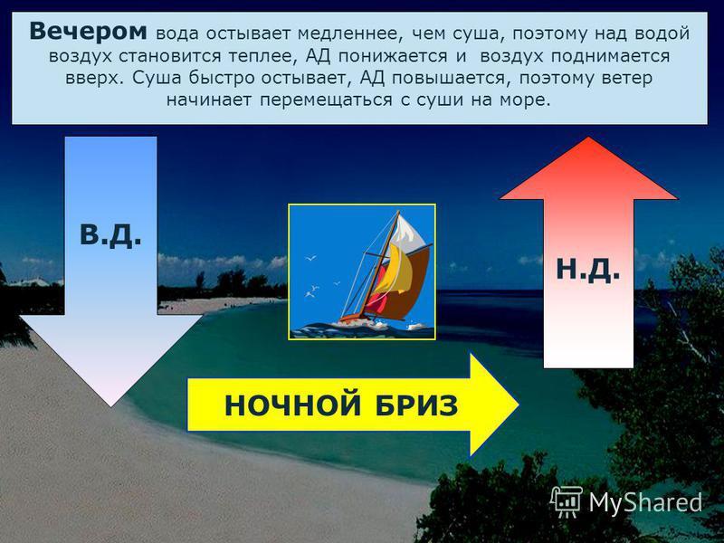 Утром суша прогревается быстрее, чем море, воздух над сушей становится легче, АД понижается и воздух поднимается вверх. Над морем воздух холодный, АД высокое, поэтому ветер начинает перемещаться с моря на сушу. Н.Д. ДНЕВНОЙ БРИЗ В.Д.