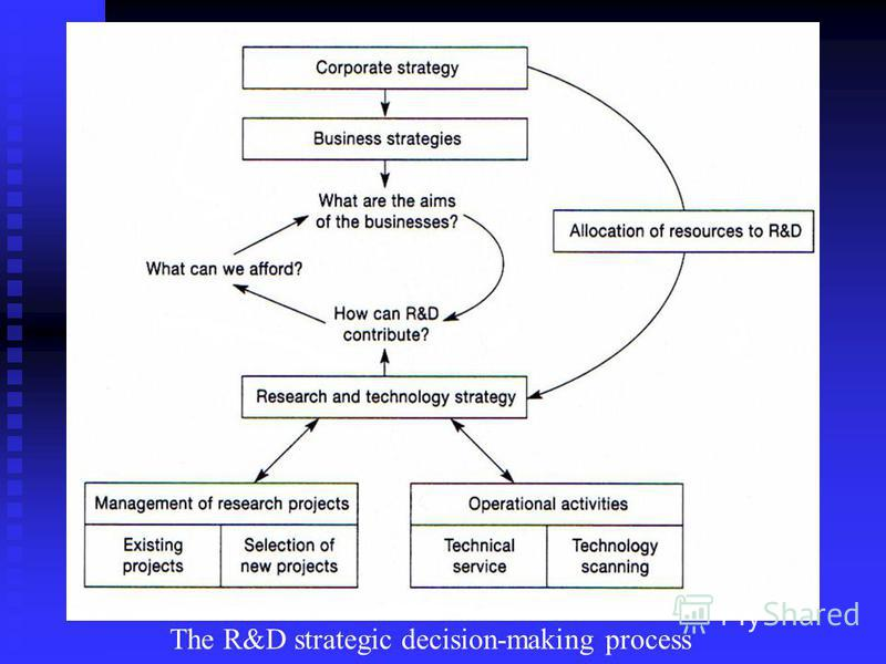 The R&D strategic decision-making process