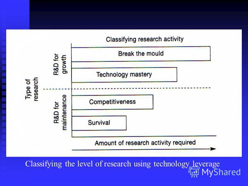 Classifying the level of research using technology leverage